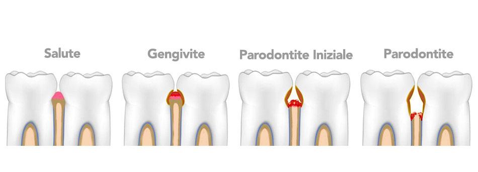 dentista corso buenos aires milano